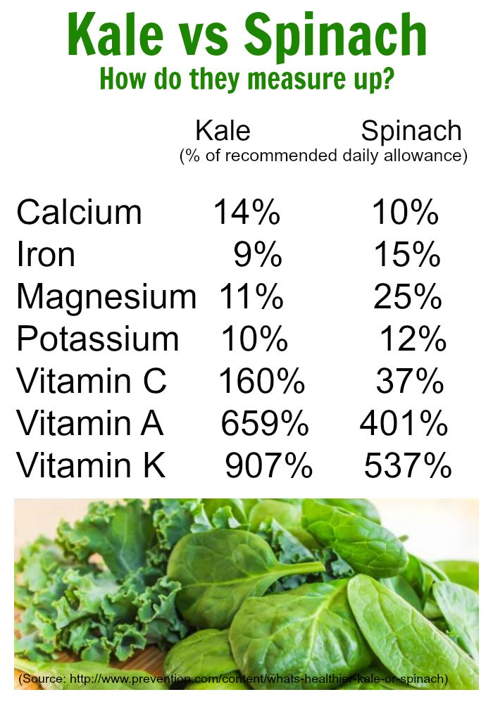 Spinach vs kale Collage